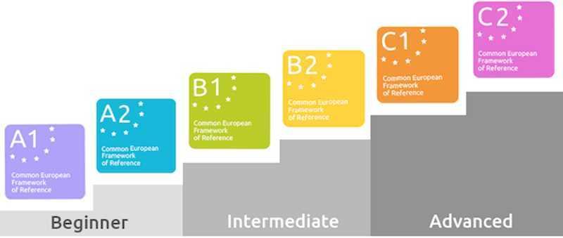 Livelli di Inglese A1-A2, B1-B2, C1-C2: la guida completa