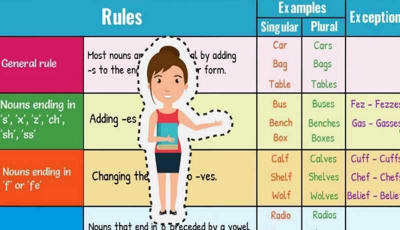 Plurale Inglese: regole ed eccezioni