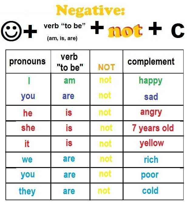 Forma negativa verbo essere inglese