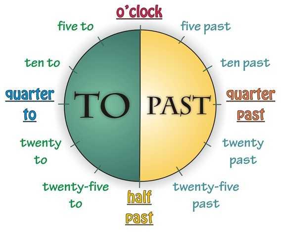 Orologio in Inglese