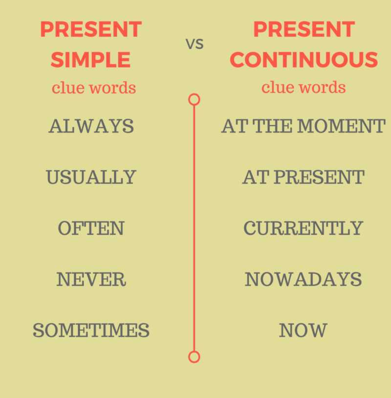 Present Simple e Present Continuous Inglese differenze