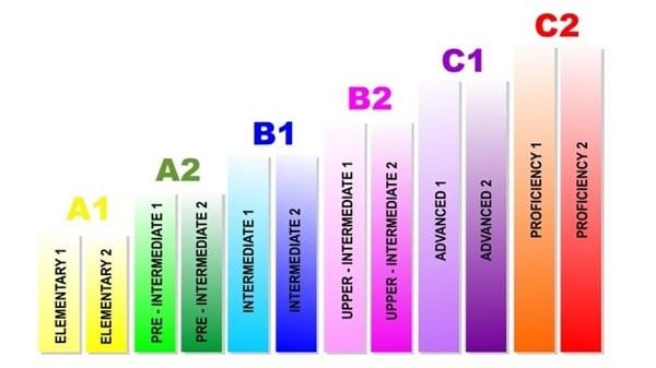 livello c2 inglese